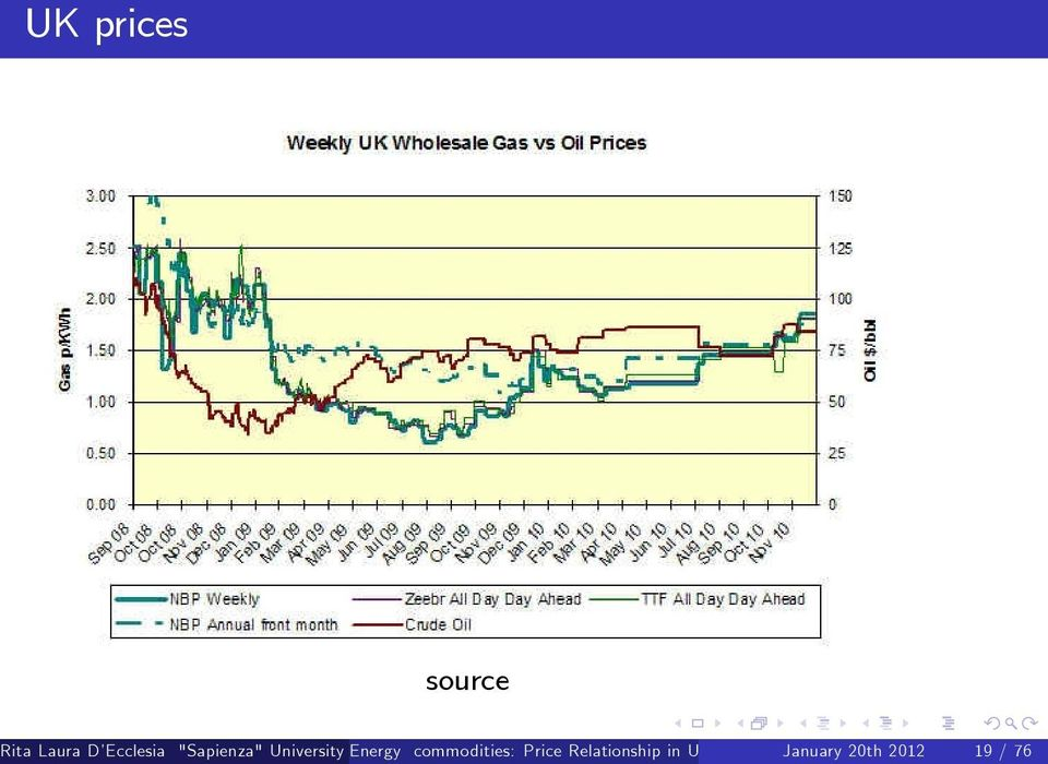 commodities: () Price Relationship in