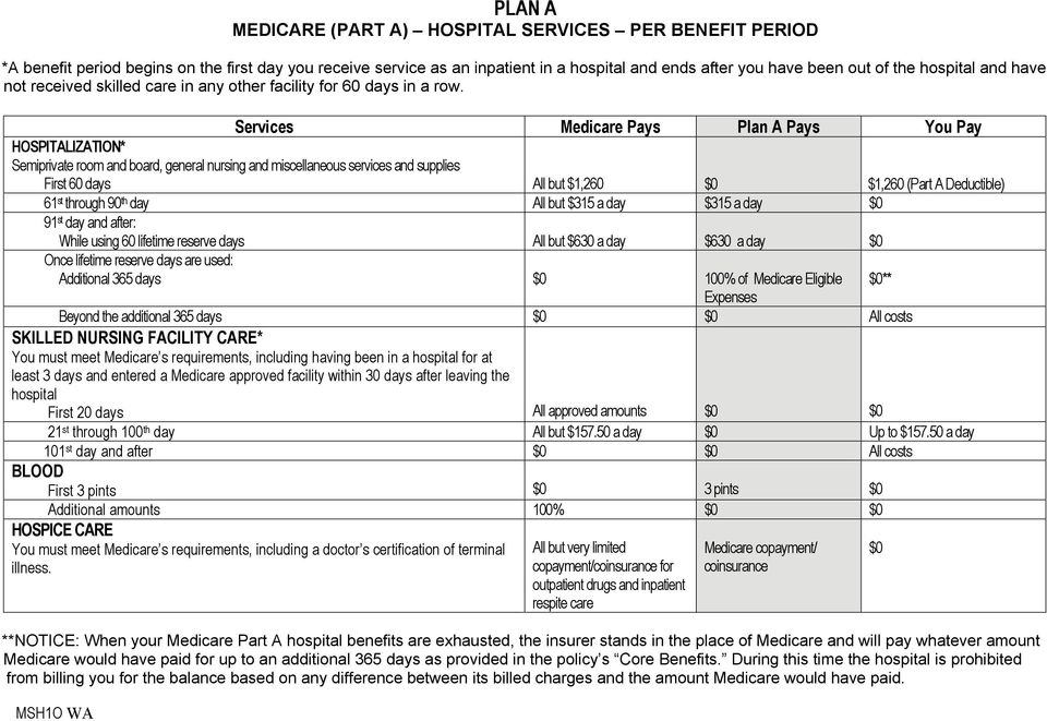 Services Medicare Pays Plan A Pays You Pay HOSPITALIZATION* Semiprivate room and board, general nursing and miscellaneous services and supplies First 60 days All but $1,260 $0 $1,260 ( ) 61 st