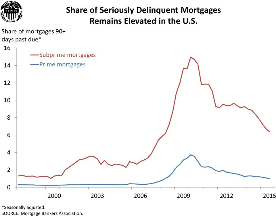 Share of mortgages 9+ days past due* 16 1 12 1 8 6 2