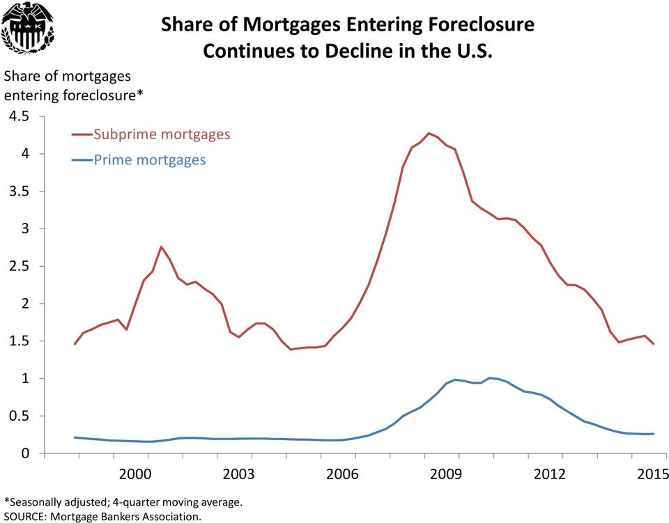 5 Share of Mortgages Entering Foreclosure Continues to Decline in