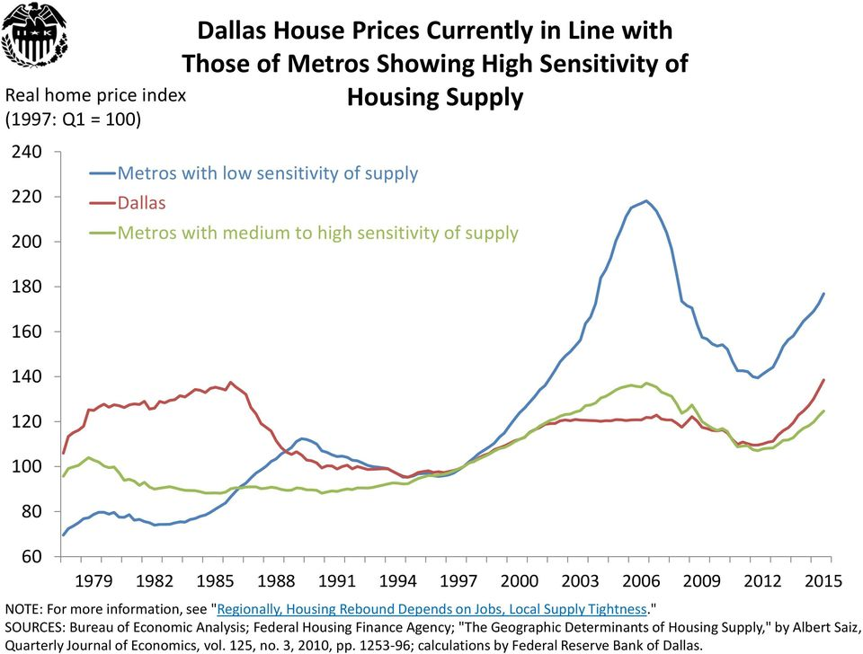 "information, see ""Regionally, Housing Rebound Depends on Jobs, Local Supply Tightness."