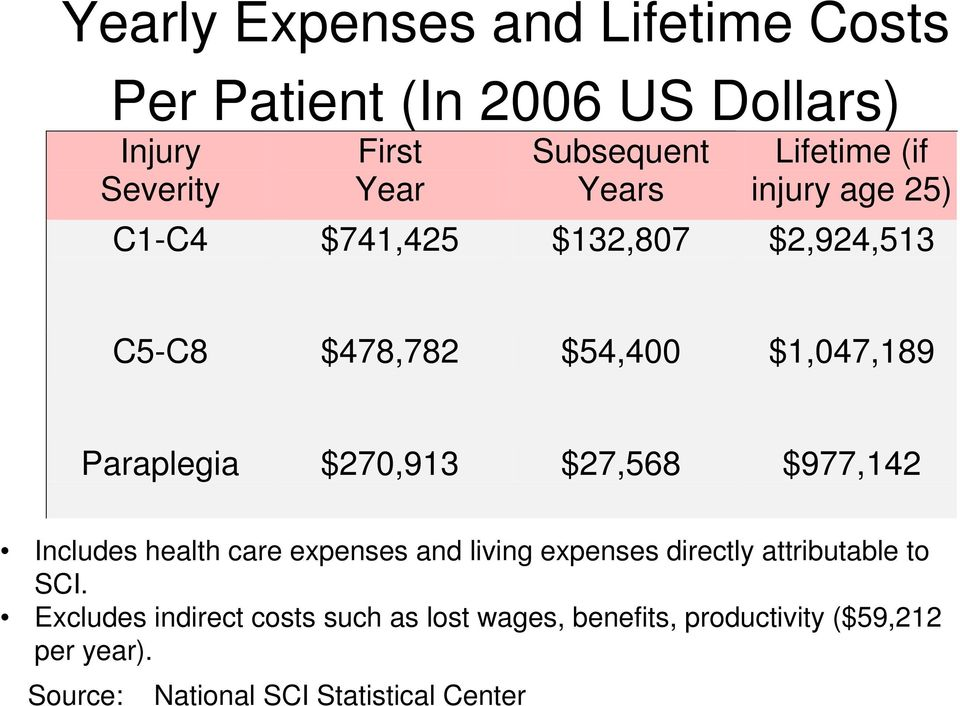 $270,913 $27,568 $977,142 Includes health care expenses and living expenses directly attributable to SCI.