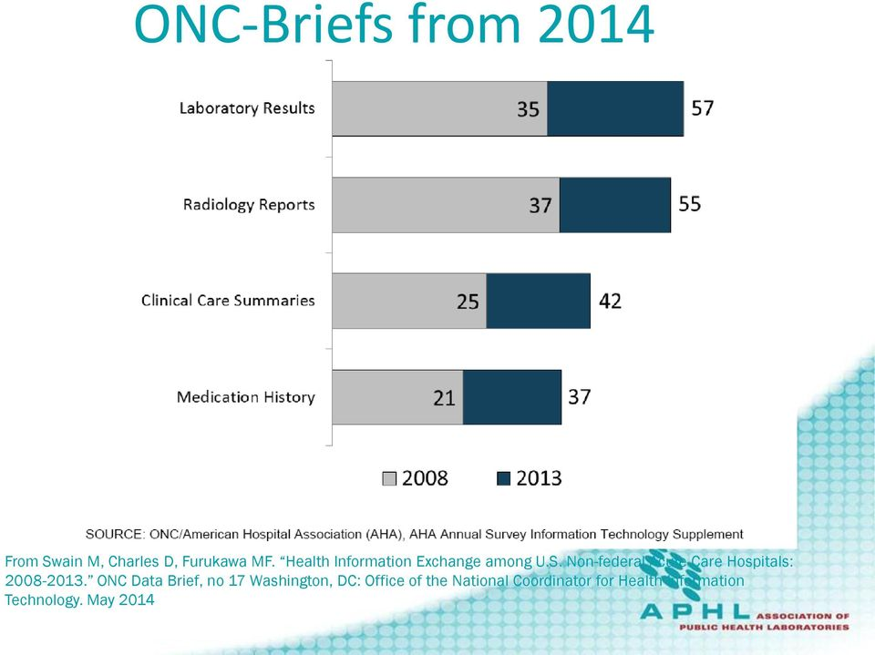 Non-federal Acute Care Hospitals: 2008-2013.