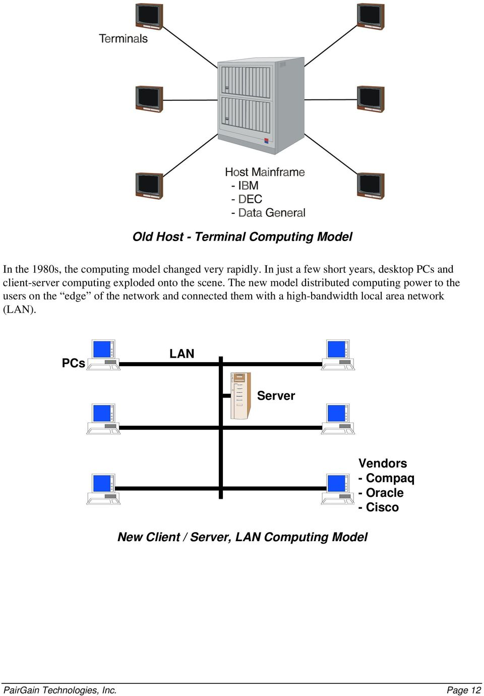 The new model distributed computing power to the users on the edge of the network and connected them with a