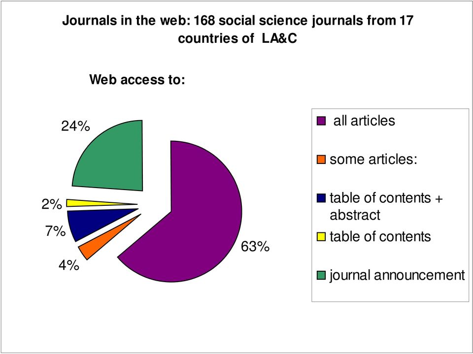 articles some articles: 2% 7% 4% 63% table of