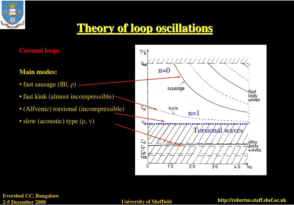 incompressible) (Alfvenic) torsional