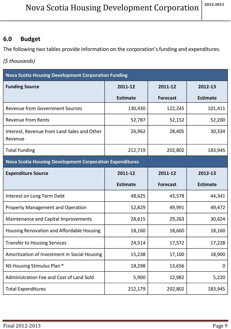 from Rents 52,787 52,152 52,200 Interest, Revenue from Land Sales and Other Revenue 26,962 28,405 30,334 Total Funding 212,719 202,802 183,945 Nova Scotia Housing Development Corporation Expenditures