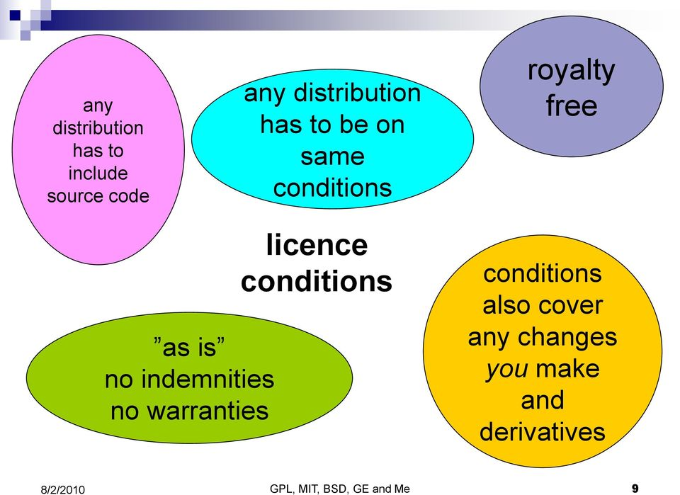 indemnities no warranties licence conditions conditions also