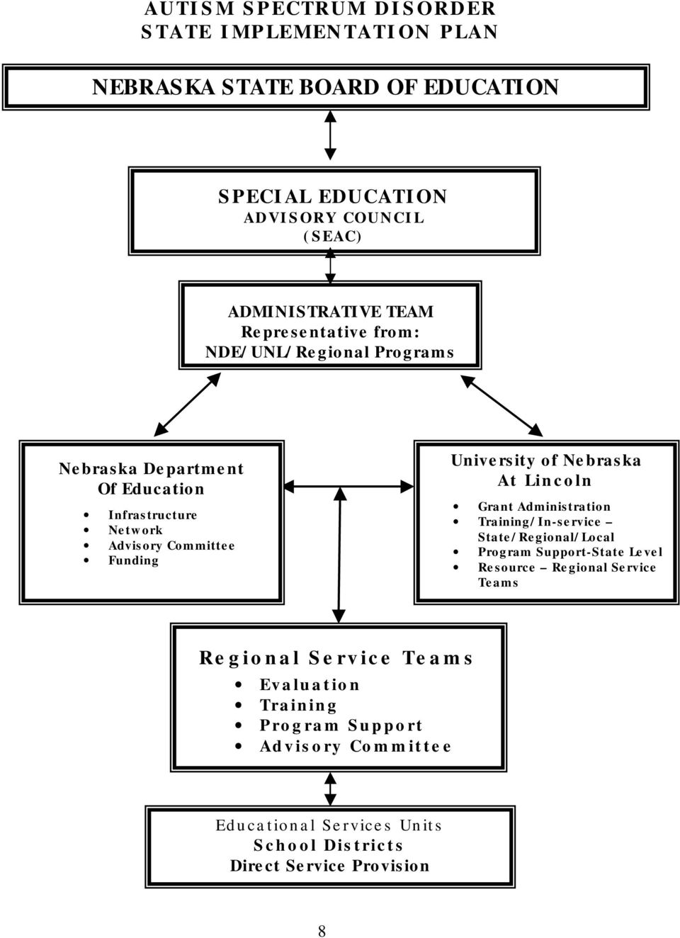 of Nebraska At Lincoln Grant Administration Training/In-service State/Regional/Local Program Support-State Level Resource Regional Service Teams