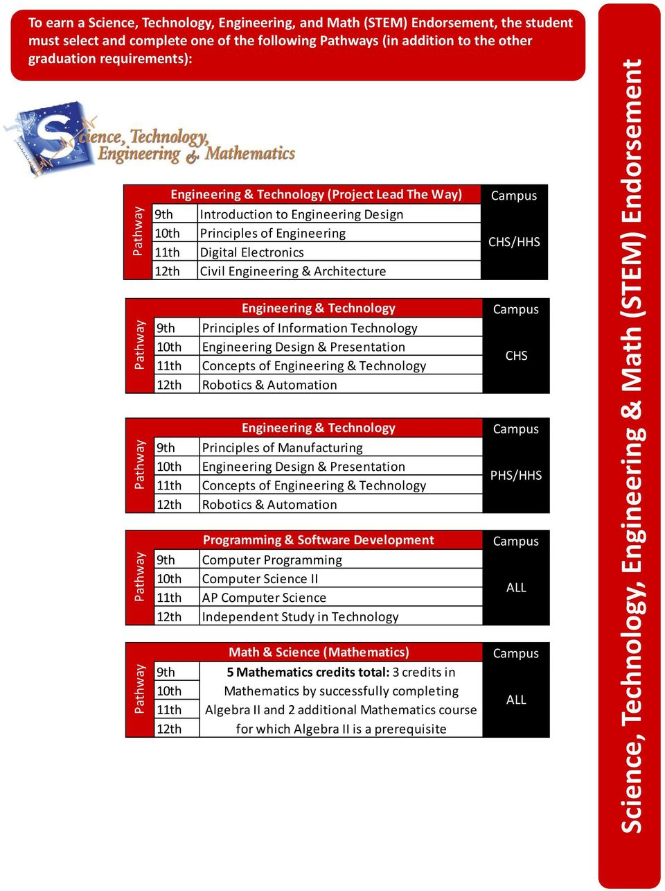 Principles of Information Technology 10th Engineering Design & Presentation 11th Concepts of Engineering & Technology 12th Robotics & Automation Engineering & Technology 9th Principles of
