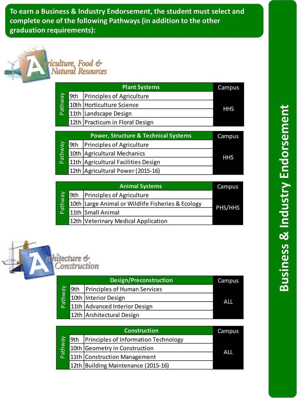 Facilities Design 12th Agricultural Power (2015-16) Animal Systems 9th Principles of Agriculture 10th Large Animal or Wildlife Fisheries & Ecology 11th Small Animal 12th Veterinary Medical