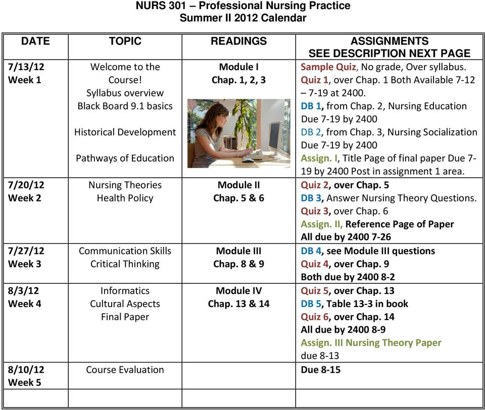 1 basics 7/20/12 Week 2 7/27/12 Week 3 8/3/12 Week 4 8/10/12 Week 5 Historical Development Pathways of Education Nursing Theories Health Policy Communication Skills Critical Thinking Informatics