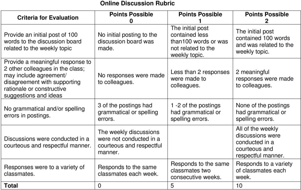 Discussions were conducted in a courteous and respectful manner. Responses were to a variety of classmates. Online Discussion Rubric 0 No initial posting to the discussion board was made.