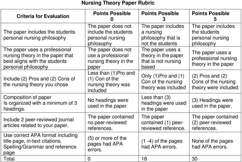 Use correct APA format including title page, in-text citations, Spelling/Grammar and reference page Nursing Theory Paper Rubric 0 The paper does not include the students personal nursing philosophy
