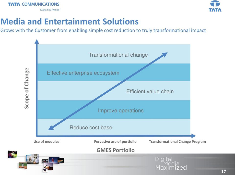 Effective enterprise ecosystem Improve operations Efficient value chain Reduce cost