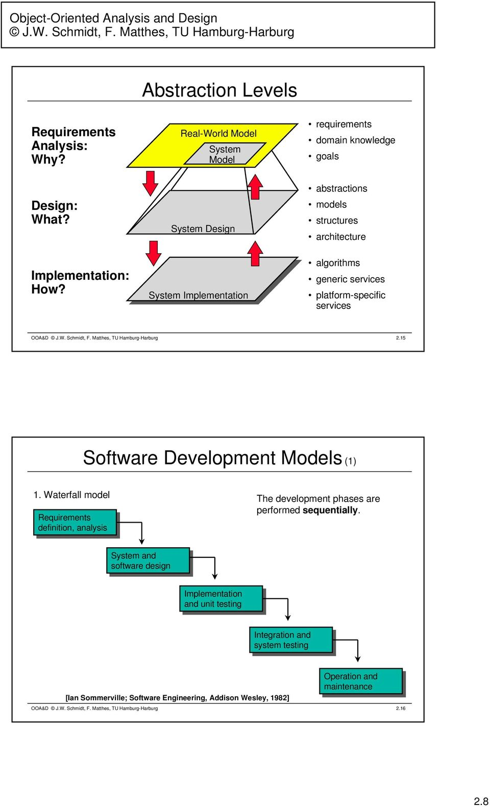 15 Software Development Models (1) 1. Waterfall model Requirements Requirements definition, definition, analysis analysis The development phases are performed sequentially.