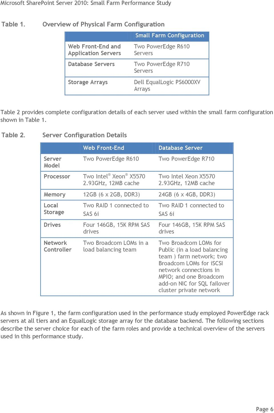 EqualLogic PS6000XV Arrays Table 2 provides complete configuration details of each server used within the small farm configuration shown in  Table 2.