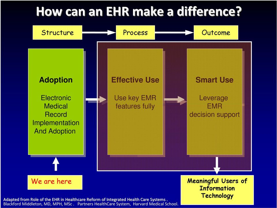Use Use key key EMR EMR features fully fully Smart Use Use Leverage EMR EMR decision support We are here Adapted from