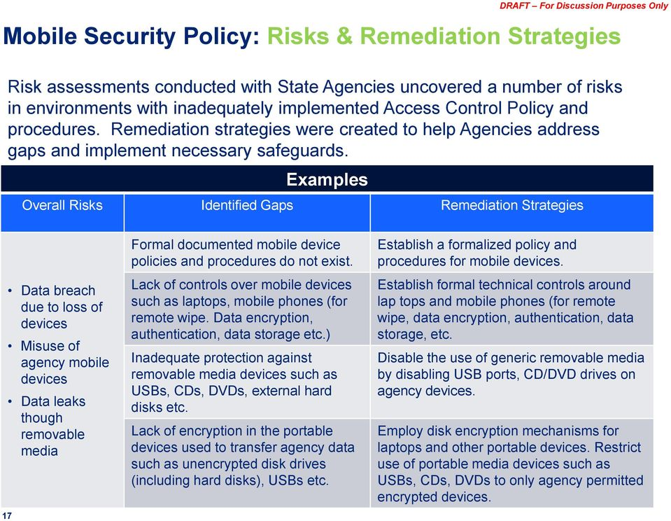Examples Overall Risks Identified Gaps Remediation Strategies 17 Data breach due to loss of devices Misuse of agency mobile devices Data leaks though removable media Formal documented mobile device
