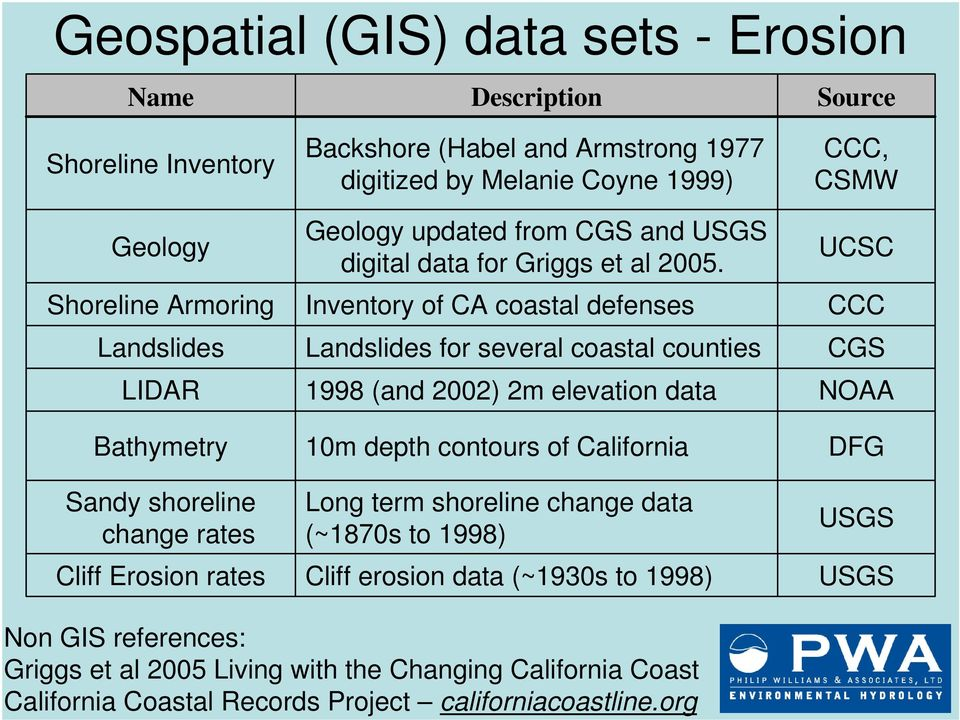Inventory of CA coastal defenses Landslides for several coastal counties 1998 (and 2002) 2m elevation data 10m depth contours of California Long term shoreline change data (~1870s to