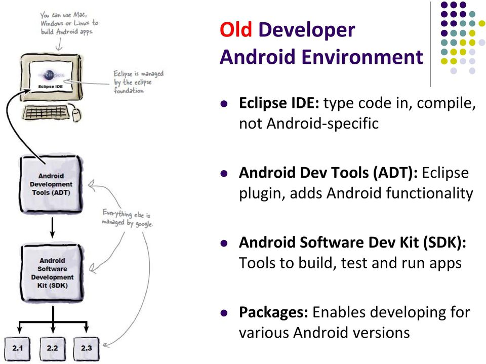 Android functionality Android Software Dev Kit (SDK): Tools to build,