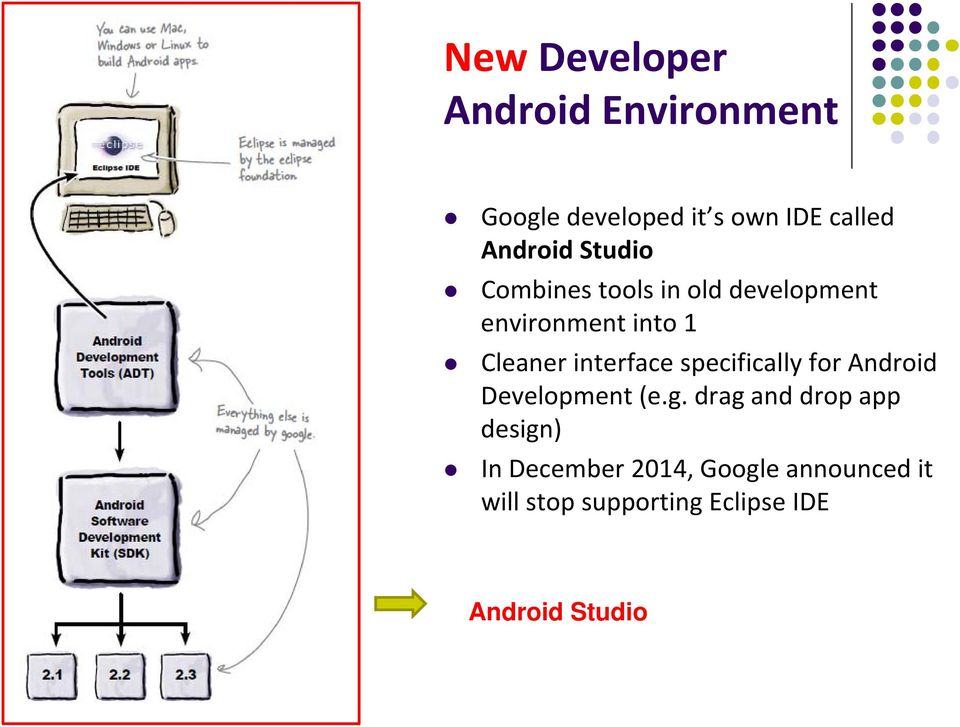 interface specifically for Android Development (e.g.