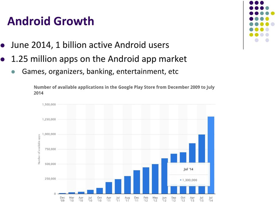 25 million apps on the Android app