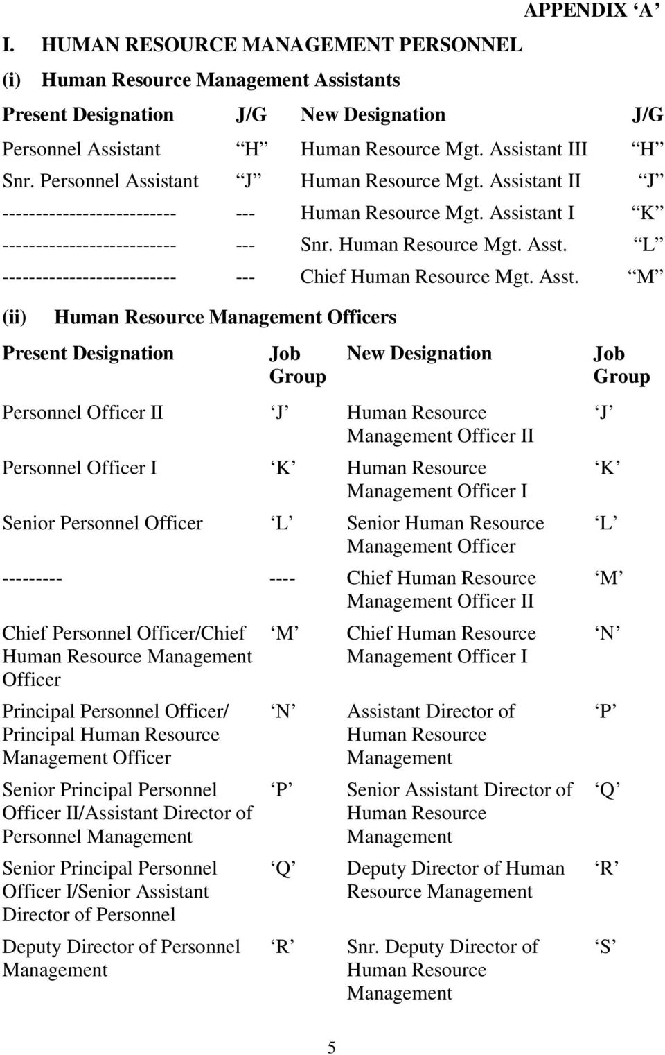 L -------------------------- --- Chief Human Resource Mgt. Asst.