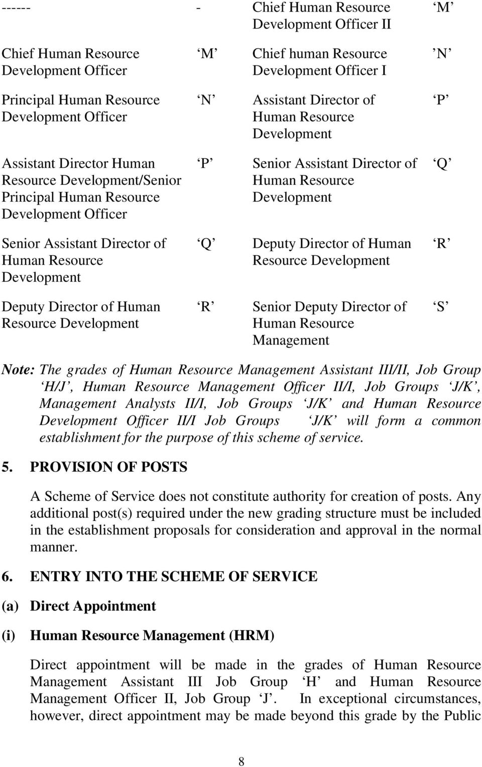 Senior Assistant Director of Human Resource Development Q Deputy Director of Human Resource Development R Deputy Director of Human Resource Development R Senior Deputy Director of Human Resource