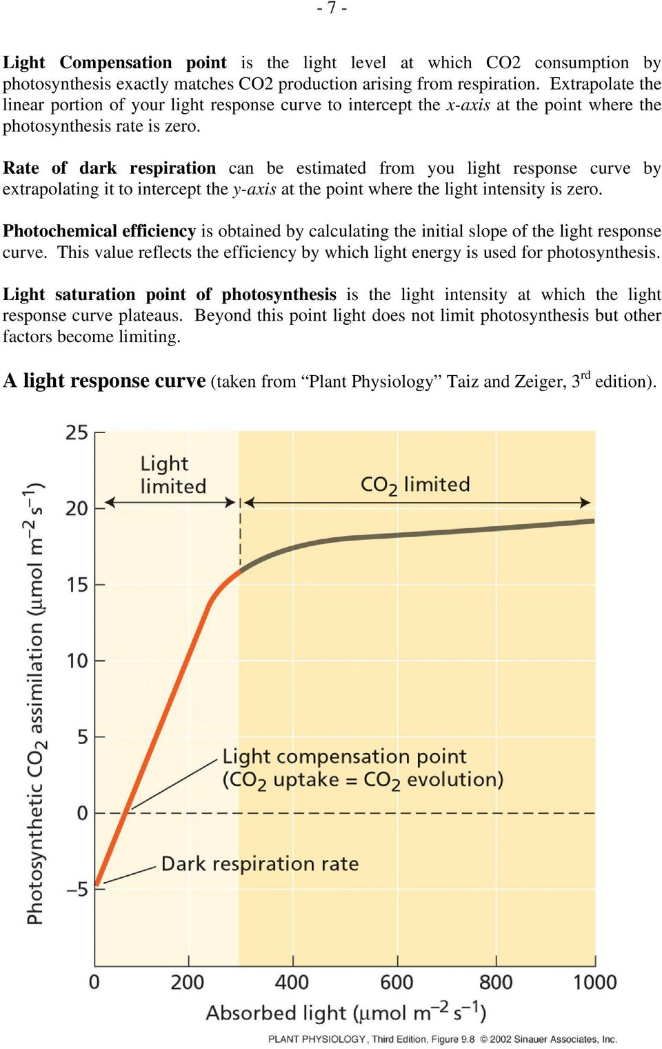Rate of dark respiration can be estimated from you light response curve by extrapolating it to intercept the y-axis at the point where the light intensity is zero.