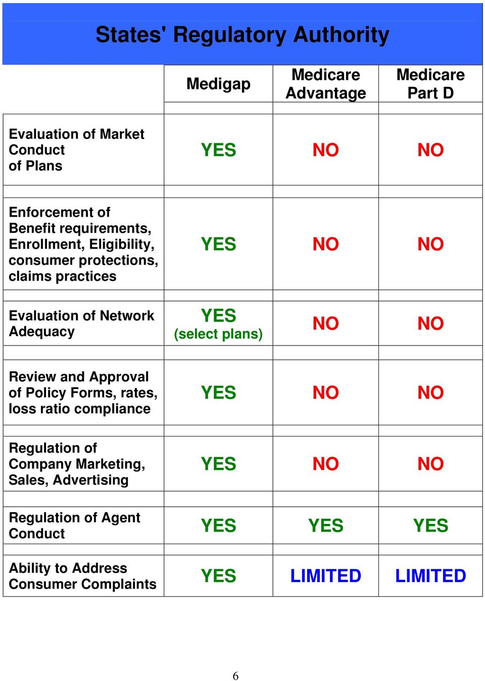 YES (select plans) NO NO Review and Approval of Policy Forms, rates, loss ratio compliance YES NO NO Regulation of Company