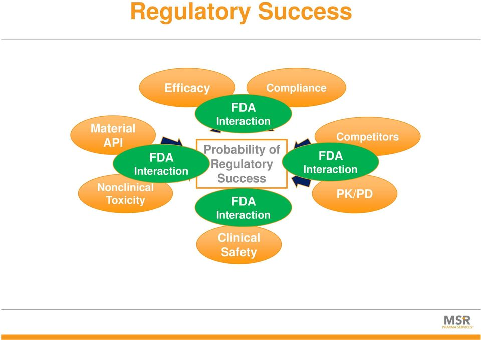 Probability of Regulatory Success FDA Interaction