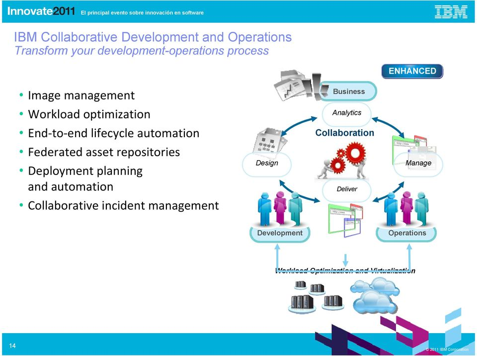 Collaboration Federated asset repositories Deployment planning and automation Design Deliver