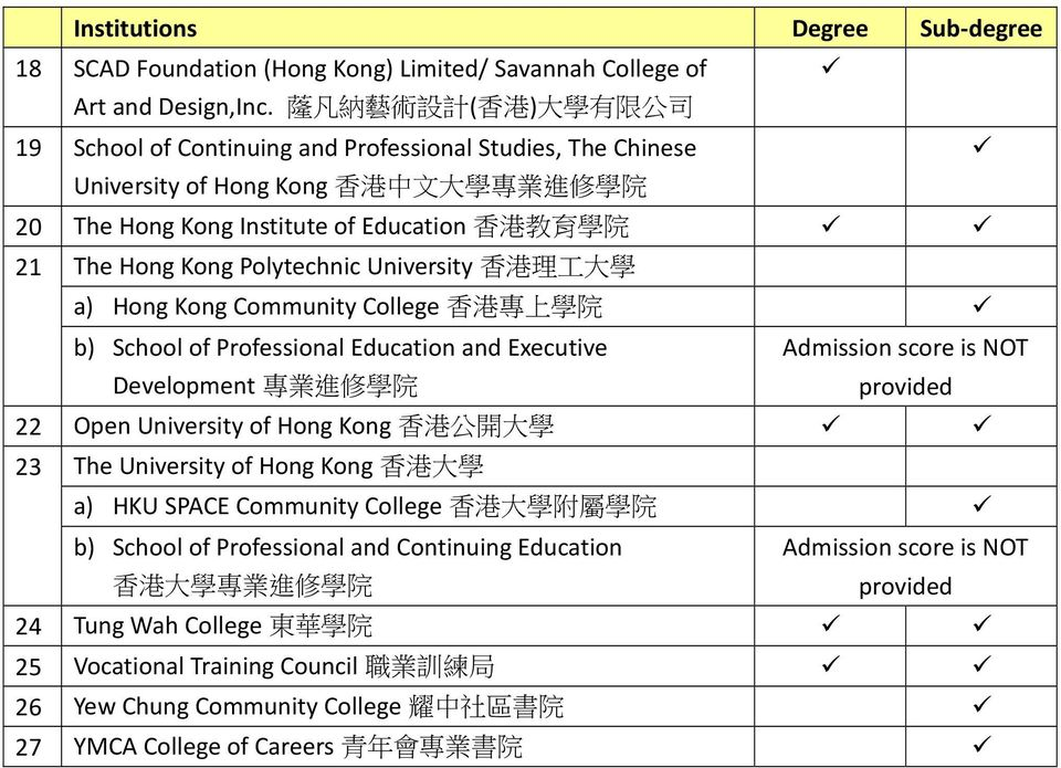The Hong Kong Polytechnic University 香 港 理 工 大 學 a) Hong Kong Community College 香 港 專 上 學 院 b) School of Professional Education and Executive Development 專 業 進 修 學 院 Admission score is NOT provided