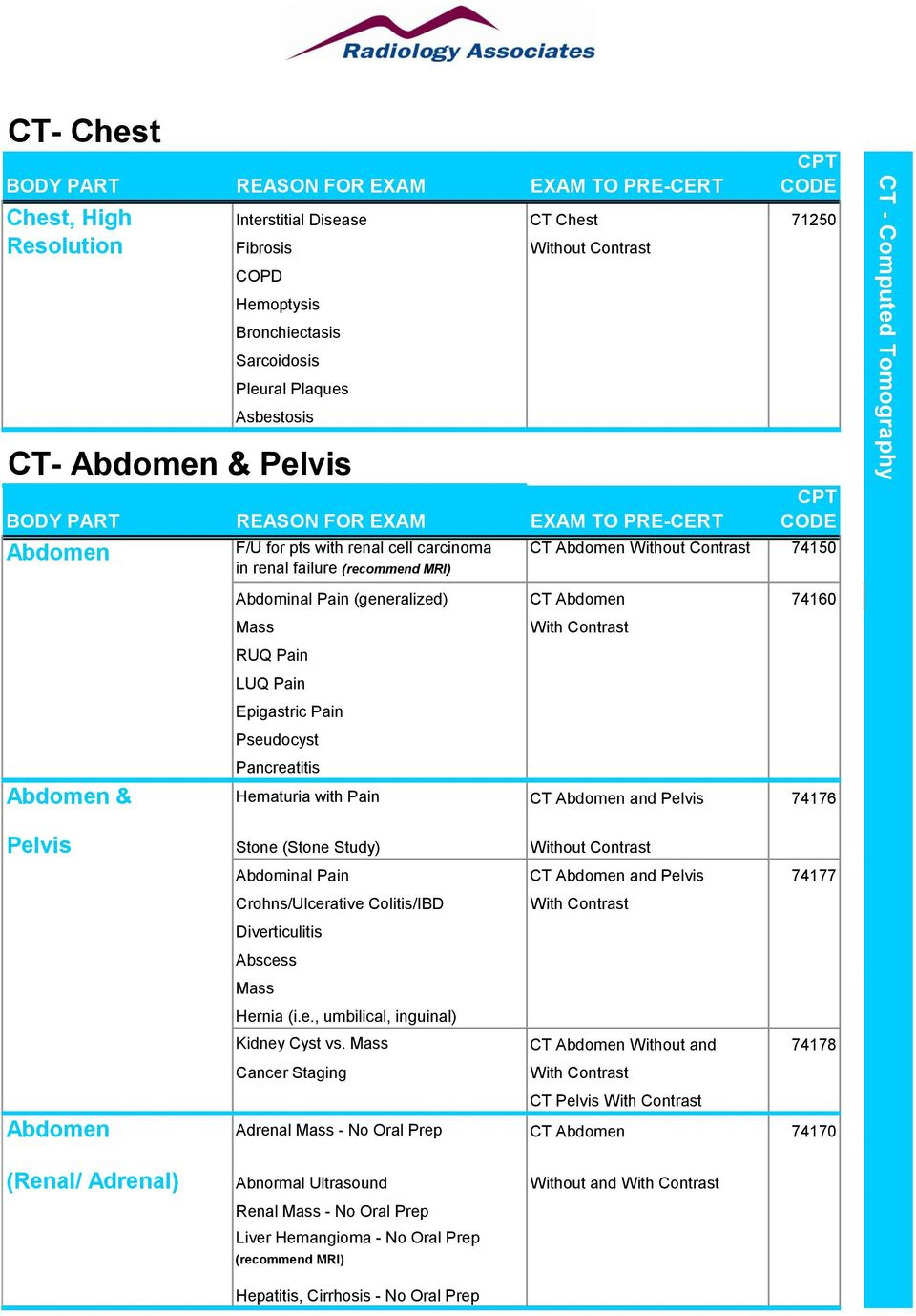 Physician CPT Code Desktop Reference - PDF