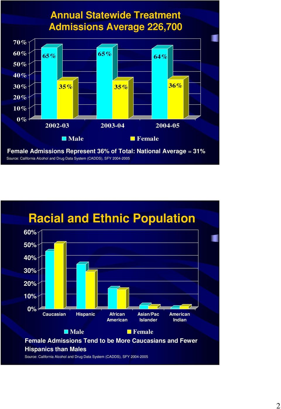 Racial and Ethnic Population 6 5 3 1 Caucasian Hispanic African American Asian/Pac Islander