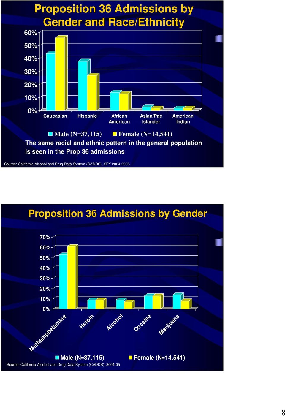 population is seen in the Prop 36 admissions Proposition 36 Admissions by Gender 7 6 5 3 1 Methamphetamine Male