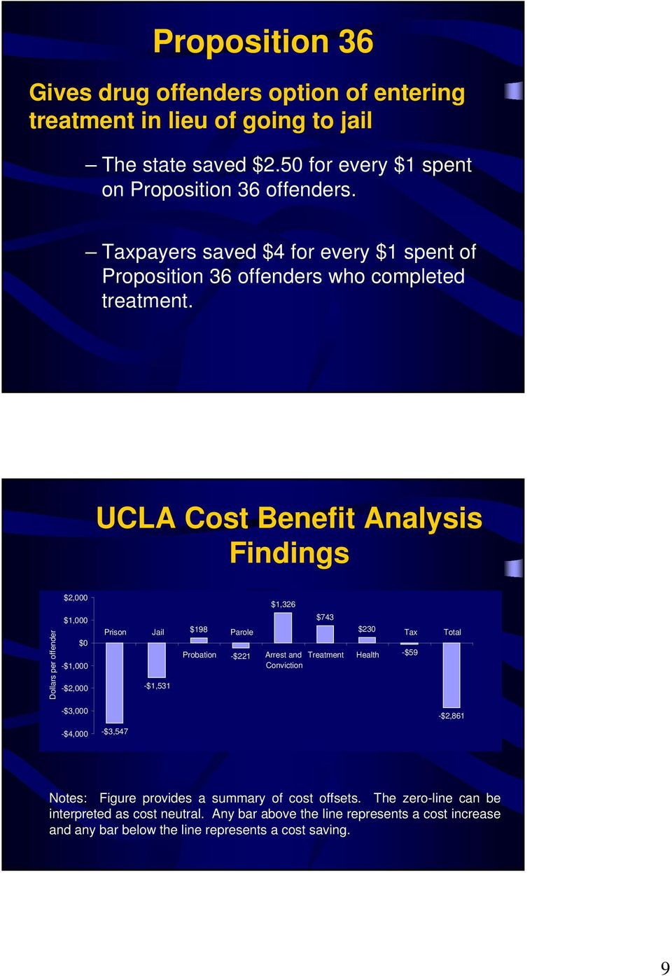 UCLA Cost Benefit Analysis Findings Dollars per offender $2,000 $1,000 $0 -$1,000 -$2,000 Prison Jail -$1,531 $198 Probation Parole -$221 $1,326 $743 Arrest and Treatment