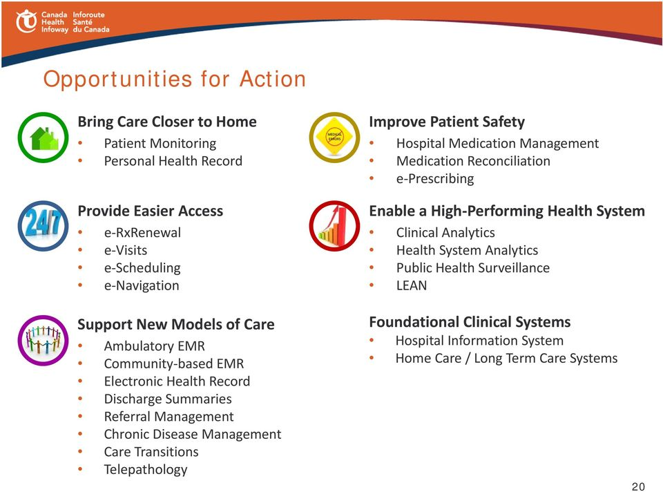 System Analytics Public Health Surveillance LEAN Support New Models of Care Ambulatory EMR Community based EMR Electronic Health Record Discharge Summaries
