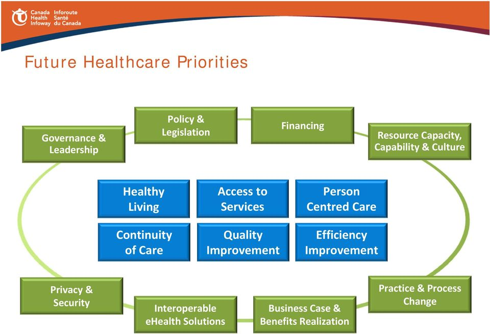 Services Quality Improvement Person Centred Care Efficiency Improvement Privacy &