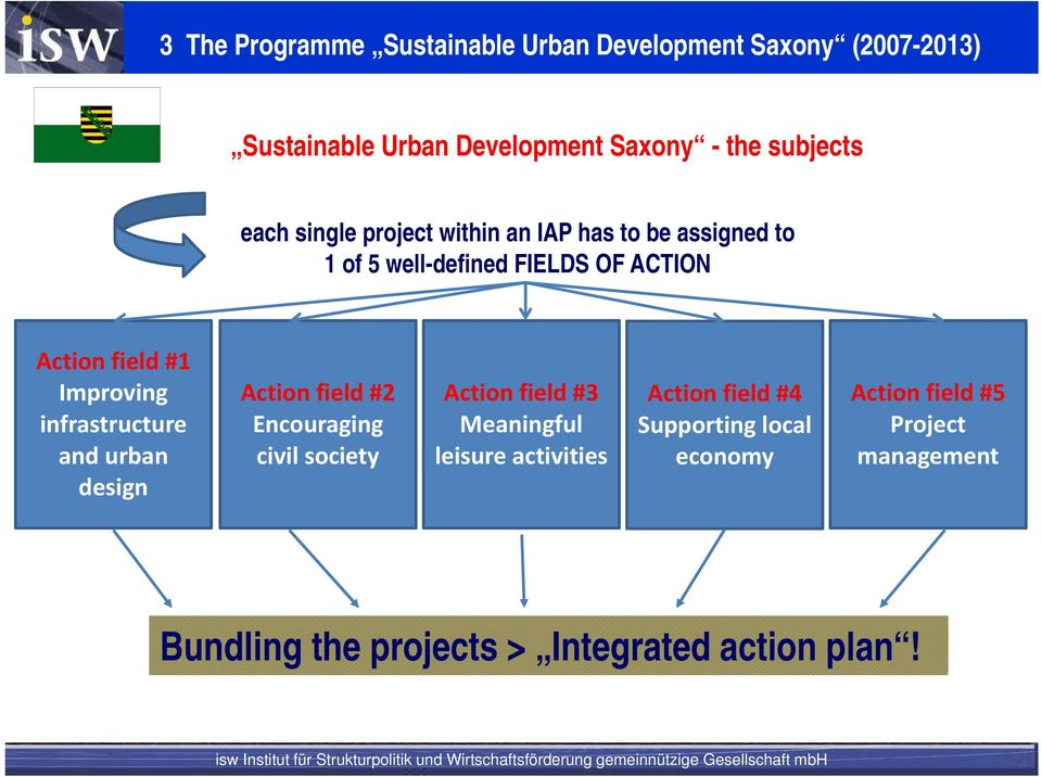 infrastructure and urban design Action field #2 Encouraging civil society Action field #3 Meaningful leisure activities