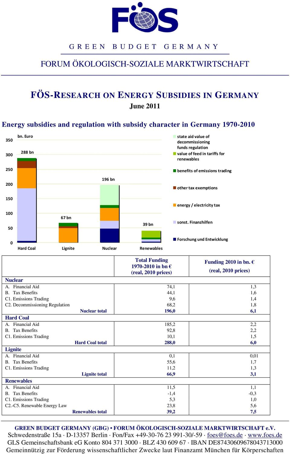 Euro 288 bn state aid value of decommissioning funds regulation value of feed in tariffs for renewables benefits of emissions trading 200 150 196 bn other tax exemptions energy / electricity tax 100