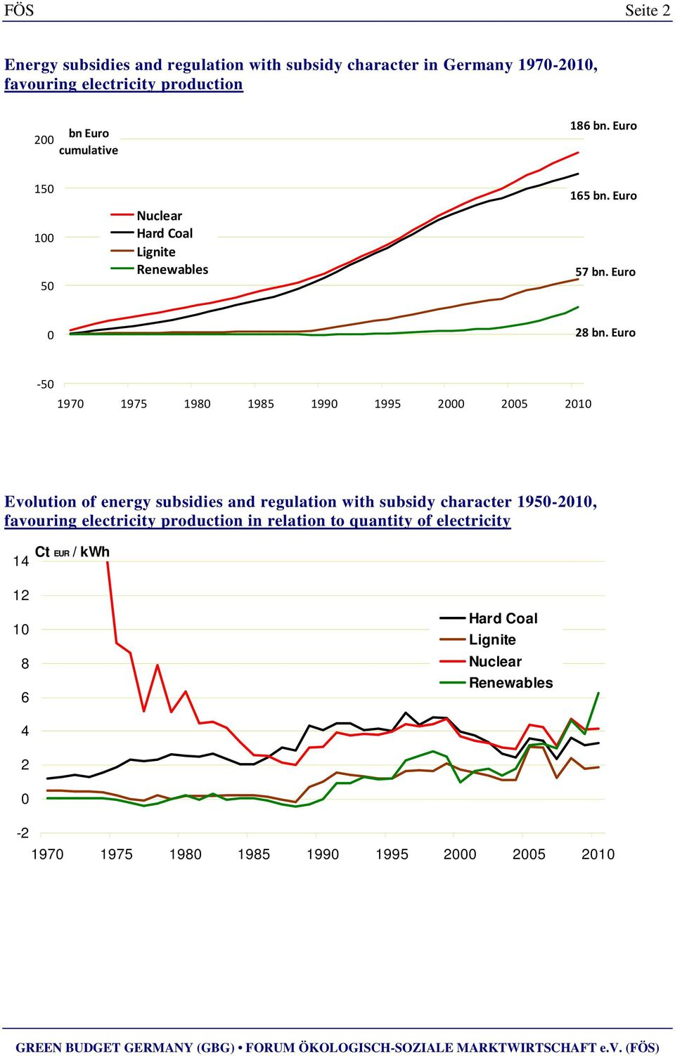Euro -50 1970 1975 1980 1985 1990 1995 2000 2005 2010 Evolution of energy subsidies and regulation with subsidy character 1950-2010,
