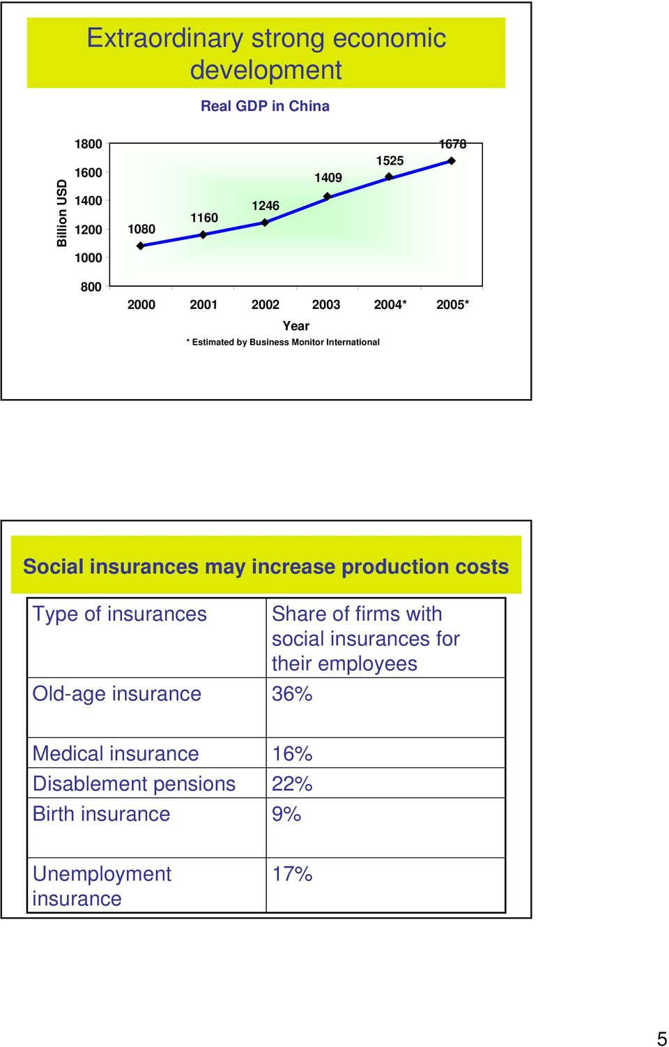 insurances may increase production costs Type of insurances Old-age insurance Share of firms with social