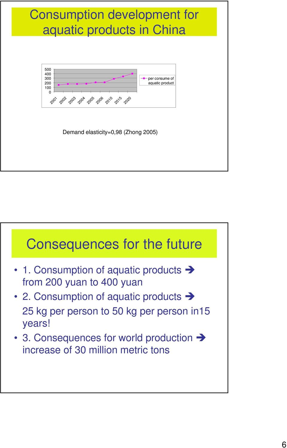 future 1. Consumption of aquatic products from 200 yuan to 400 yuan 2.