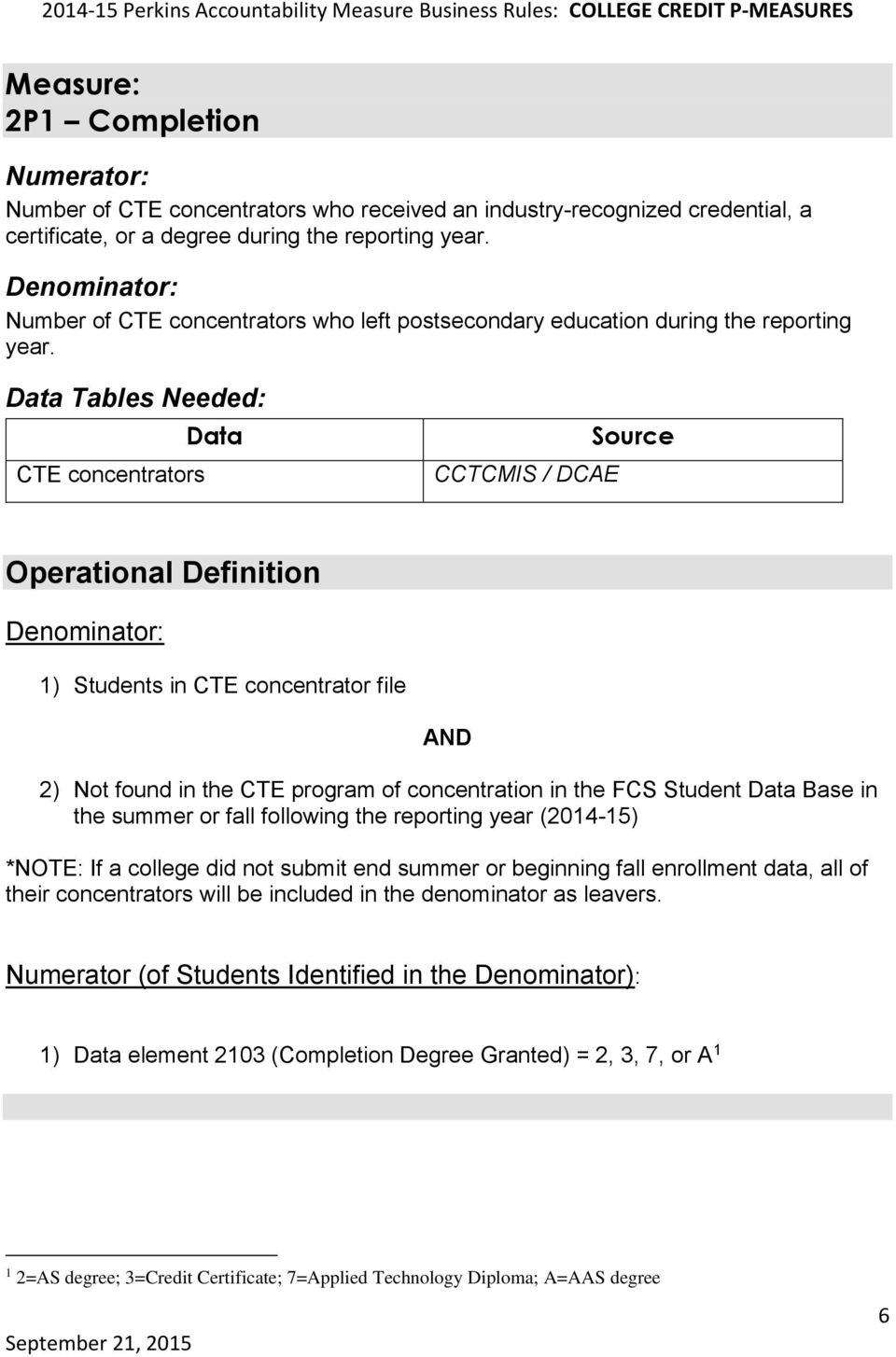 CTE concentrators CCTCMIS / DCAE 1) Students in CTE concentrator file 2) Not found in the CTE program of concentration in the FCS Student Base in the summer or fall following the reporting year