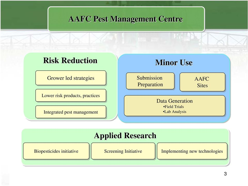 Use Data Generation Field Trials Lab Analysis AAFC Sites Biopesticides