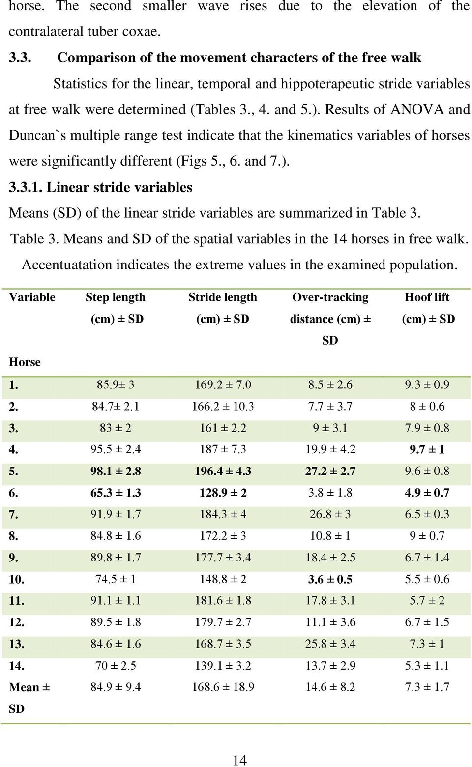 Results of ANOVA and Duncan`s multiple range test indicate that the kinematics variables of horses were significantly different (Figs 5., 6. and 7.). 3.3.1.