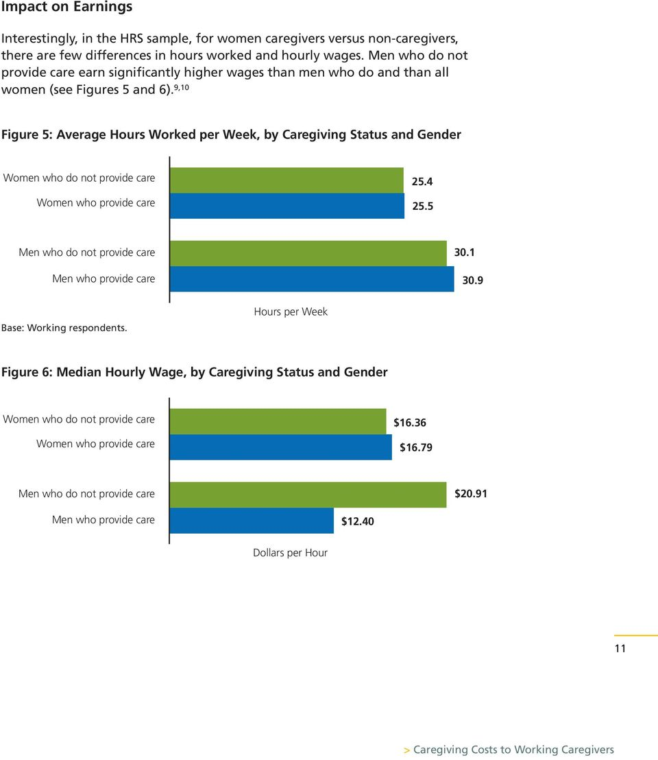 9,10 Figure 5: Average Hours Worked per Week, by Caregiving Status and Gender Women who do not provide care Women who provide care 25.4 25.5 Men who do not provide care Men who provide care 30.
