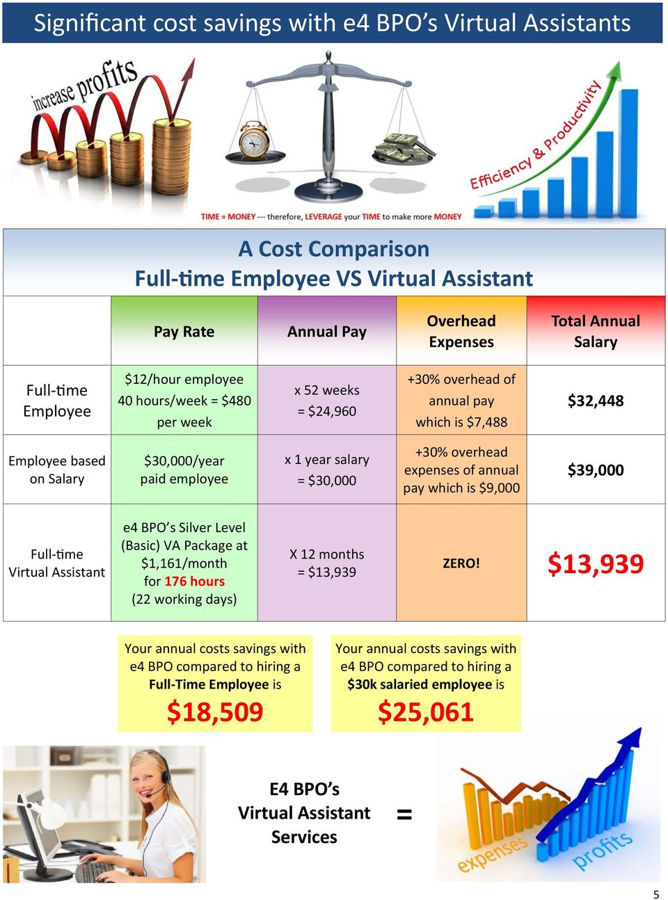 overhead expenses of annual pay which is $9,000 $39,000 Full me Virtual Assistant e4 BPO s Silver Level (Basic) VA Package at $1,161/month for 176 hours (22 working days) X 12 months = $13,939 ZERO!